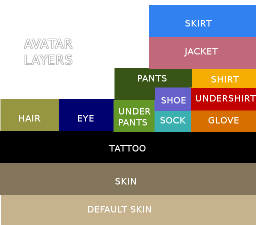 Avatar Toolbox - Basic Avatar Skinning Textures - Skin/Hair/Eyes/Clothes